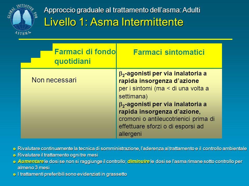 Livello 1: Asma Intermittente