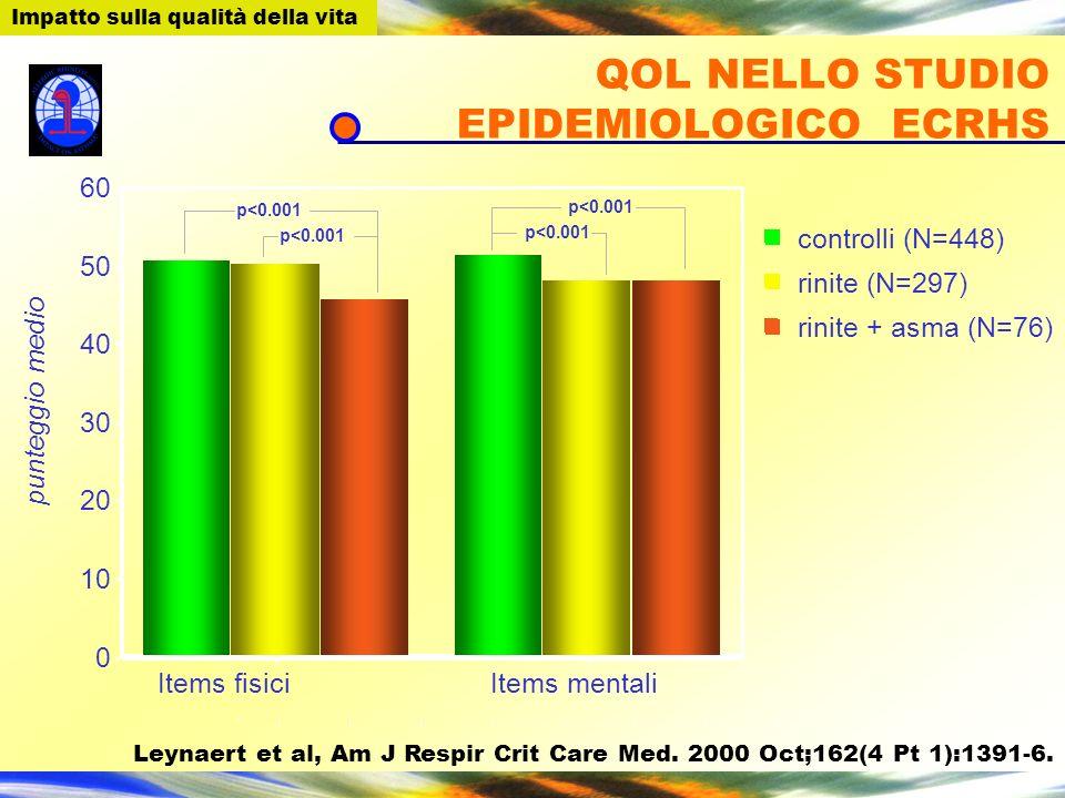 QOL NELLO STUDIO EPIDEMIOLOGICO ECRHS