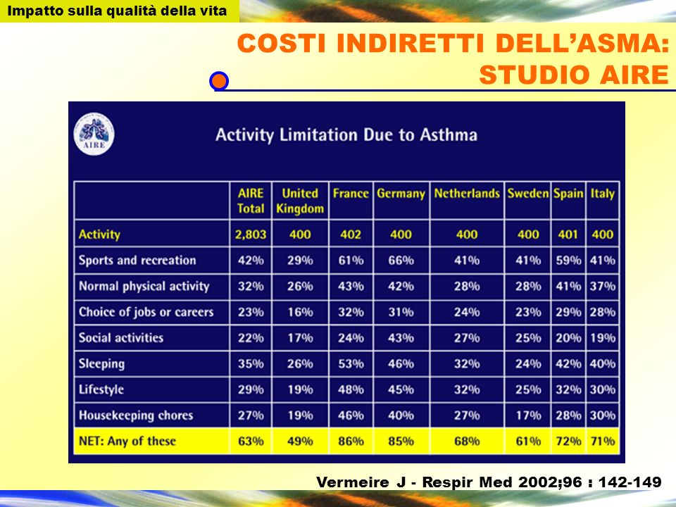 COSTI INDIRETTI DELL'ASMA: STUDIO AIRE