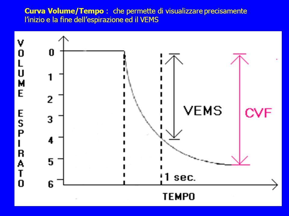 Curva Volume/Tempo : che permette di visualizzare precisamente l'inizio e la fine dell'espirazione ed il VEMS