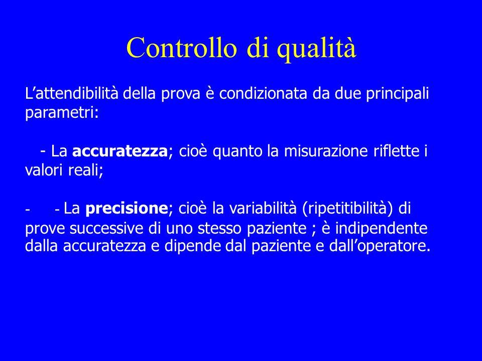 Controllo di qualità L'attendibilità della prova è condizionata da due principali parametri: