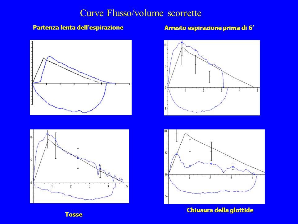 Curve Flusso/volume scorrette