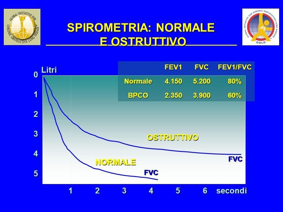 SPIROMETRIA: NORMALE E OSTRUTTIVO