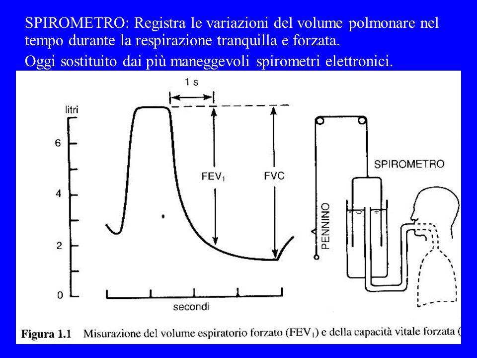 SPIROMETRO: Registra le variazioni del volume polmonare nel tempo durante la respirazione tranquilla e forzata.