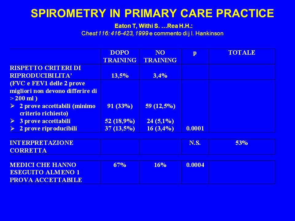SPIROMETRY IN PRIMARY CARE PRACTICE Eaton T, Withi S. …Rea H. H