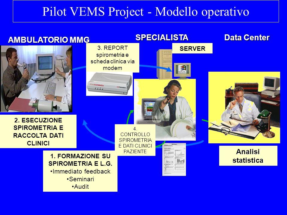 Pilot VEMS Project - Modello operativo
