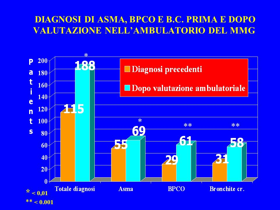 DIAGNOSI DI ASMA, BPCO E B. C