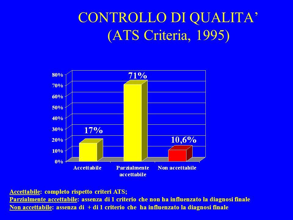CONTROLLO DI QUALITA' (ATS Criteria, 1995)