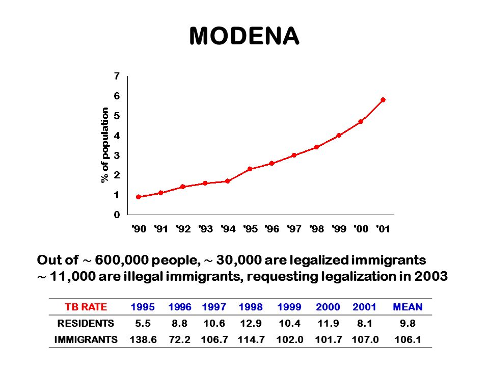 MODENA Out of ∼ 600,000 people, ∼ 30,000 are legalized immigrants
