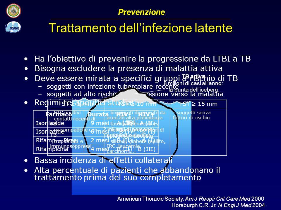 Trattamento dell'infezione latente
