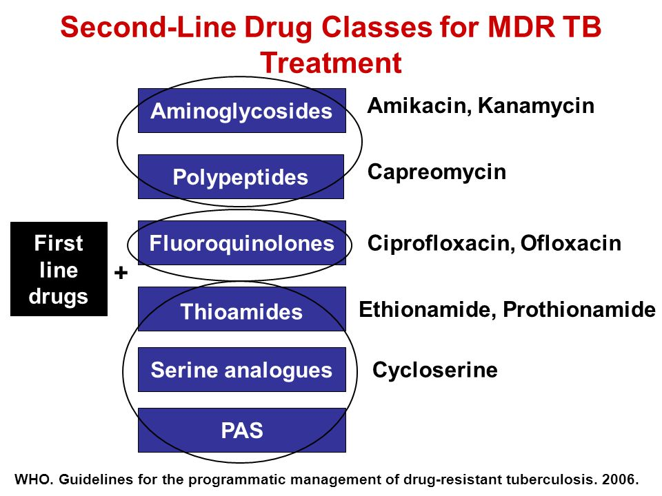 Second-Line Drug Classes for MDR TB Treatment