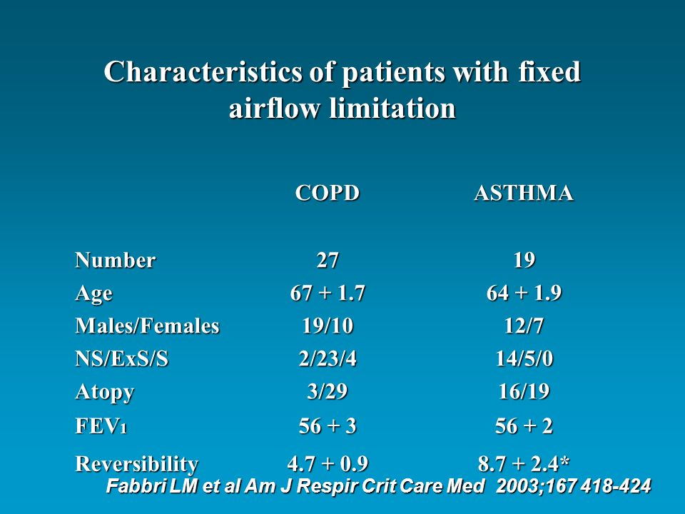 Characteristics of patients with fixed airflow limitation