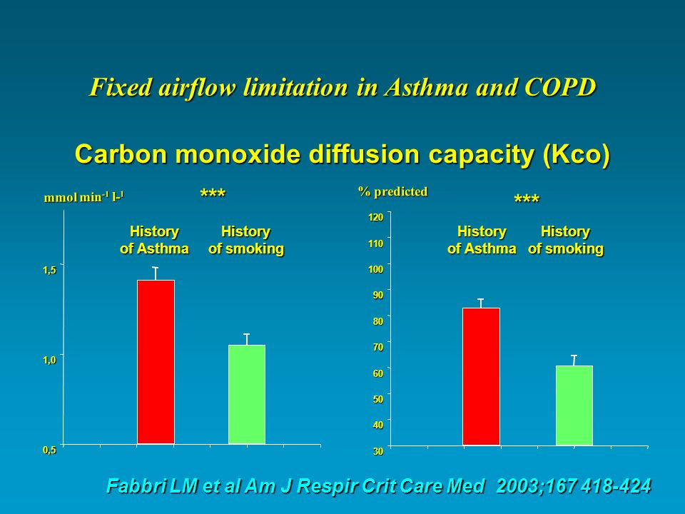 Fixed airflow limitation in Asthma and COPD
