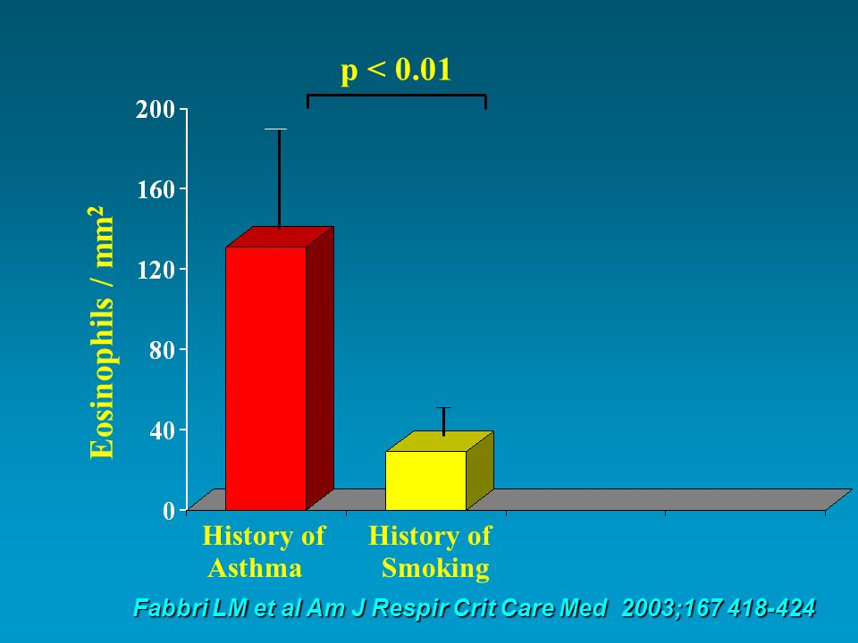 p < 0.01 Eosinophils / mm2 History of History of Asthma Smoking