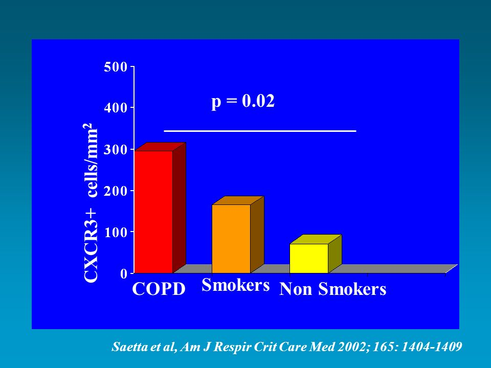 CXCR3+ cells/mm2 p = 0.02 Smokers COPD Non Smokers