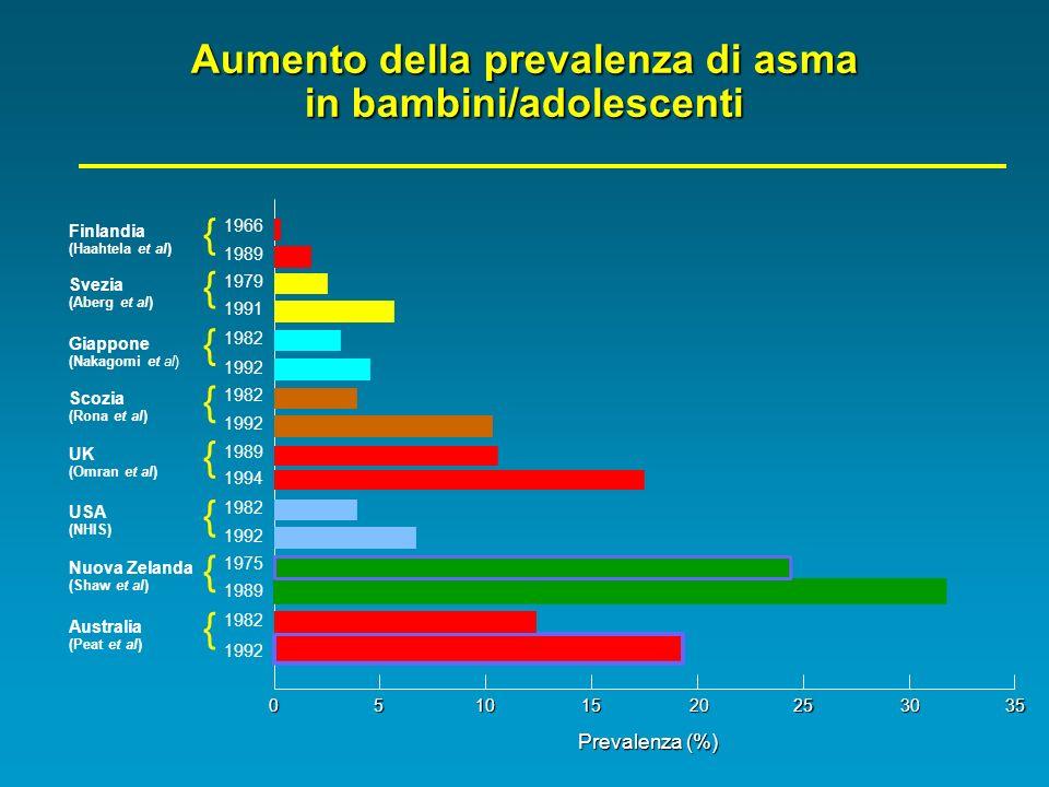 Aumento della prevalenza di asma in bambini/adolescenti