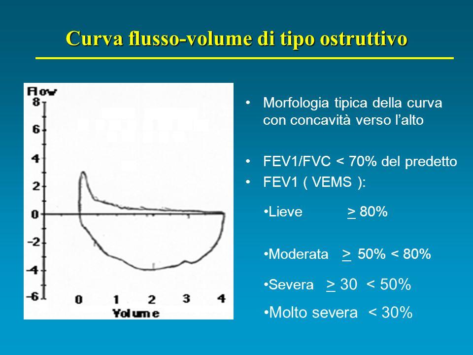 Curva flusso-volume di tipo ostruttivo