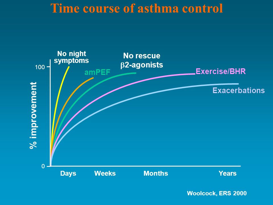 Time course of asthma control