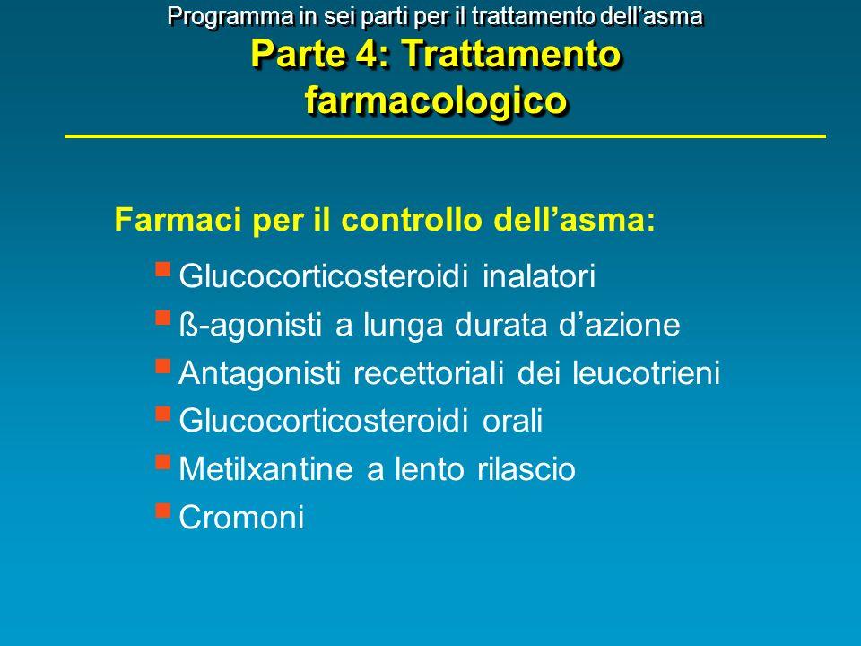 Farmaci per il controllo dell'asma: Glucocorticosteroidi inalatori