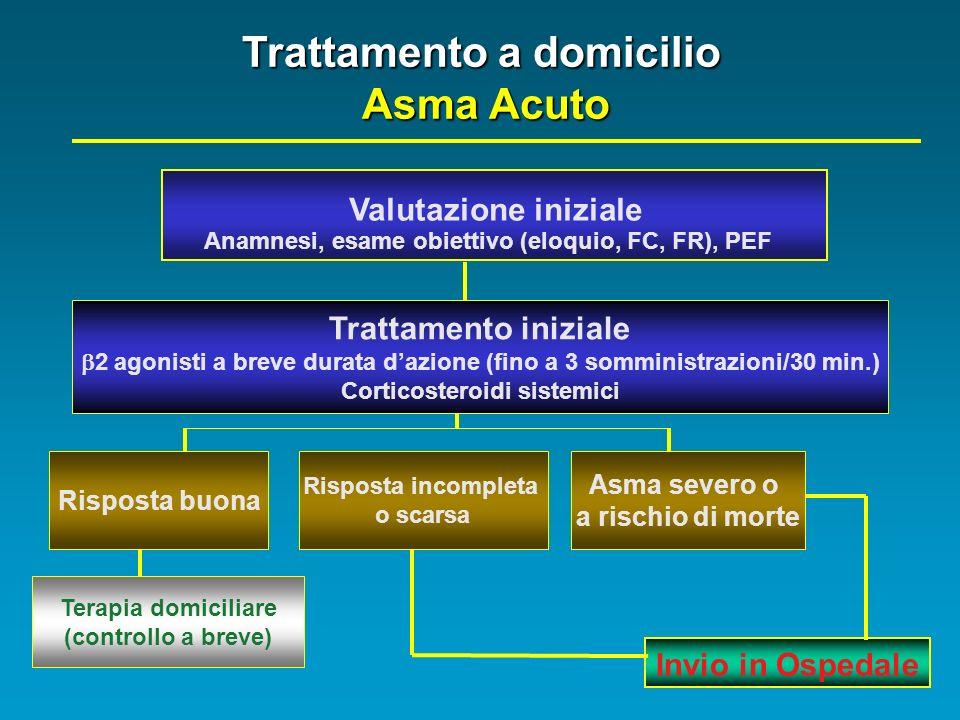 Trattamento a domicilio Corticosteroidi sistemici