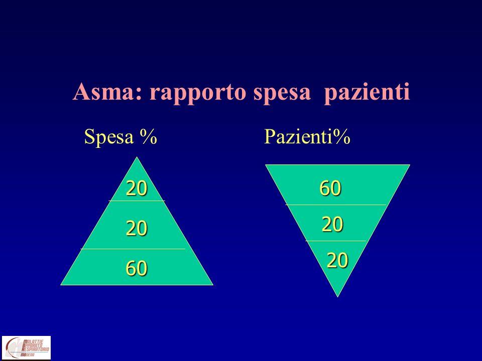Asma: rapporto spesa pazienti