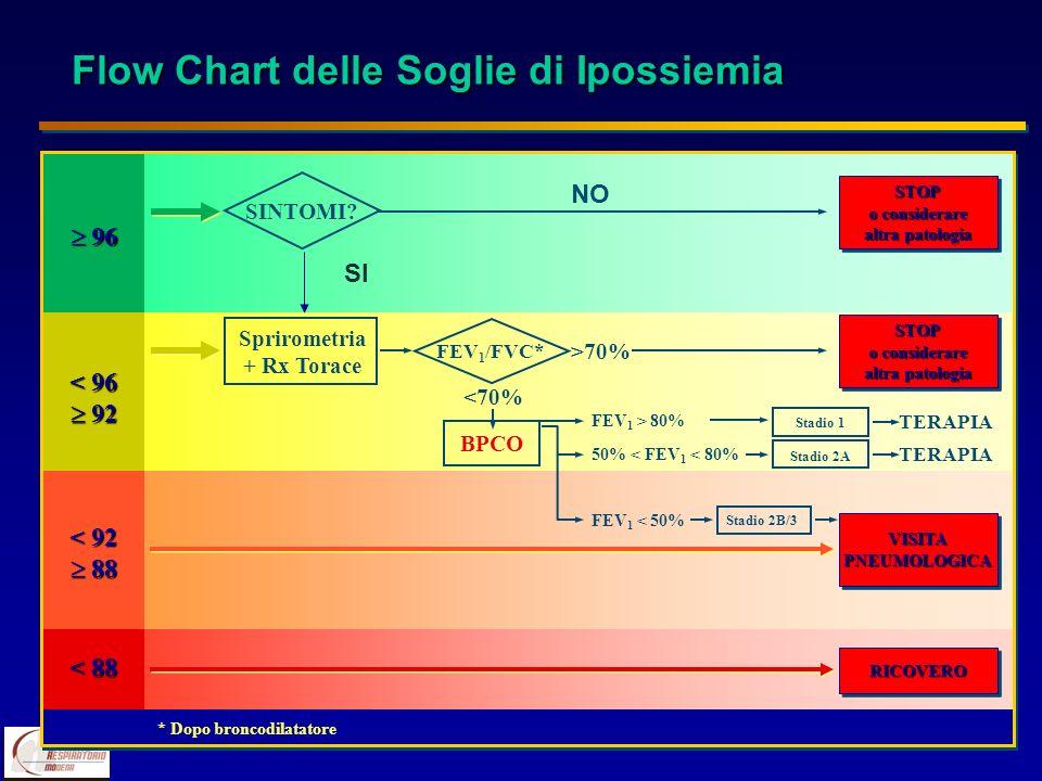 Flow Chart delle Soglie di Ipossiemia