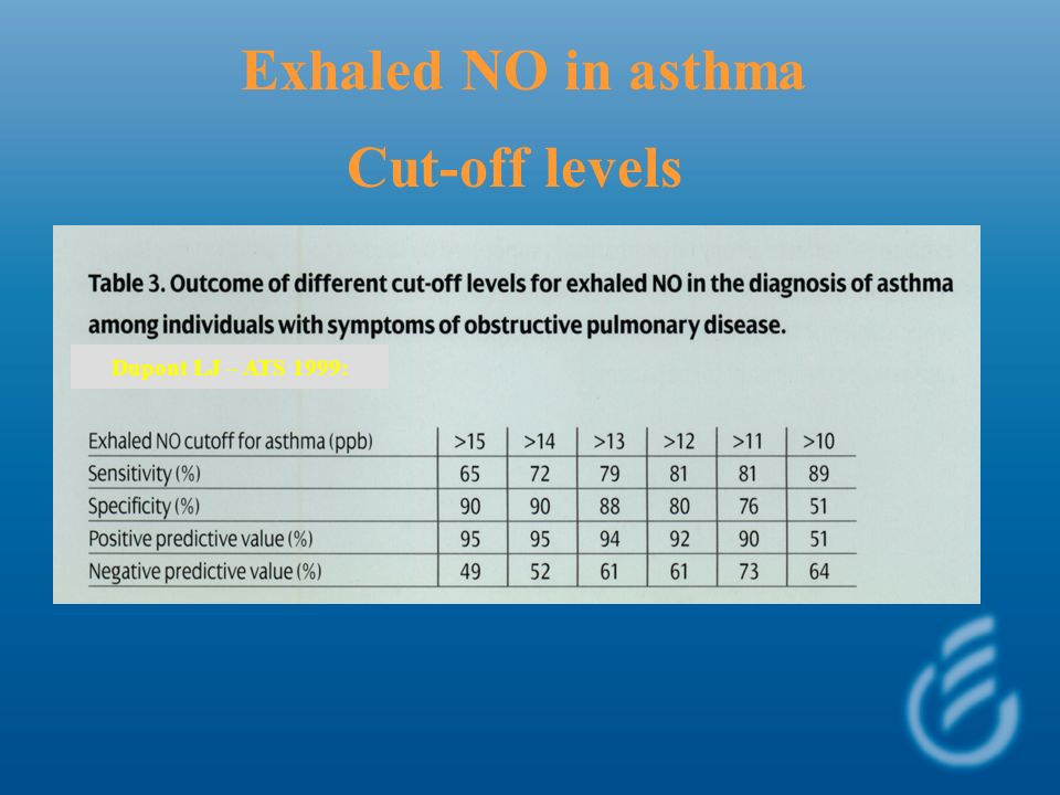 Exhaled NO in asthma Cut-off levels Dupont LJ – ATS 1999: