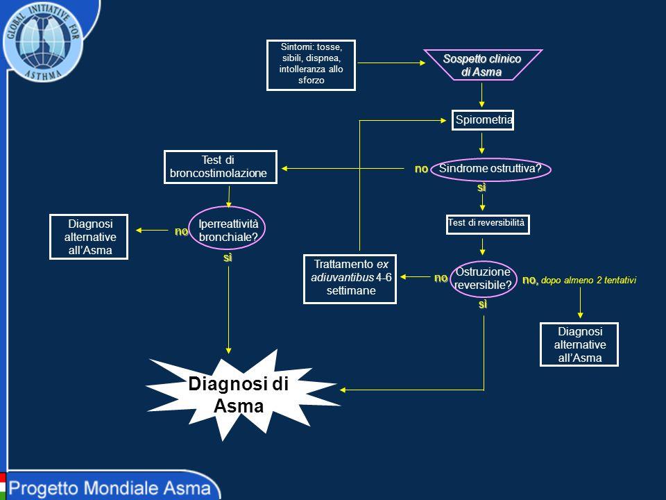 Diagnosi di Asma Spirometria Sindrome ostruttiva