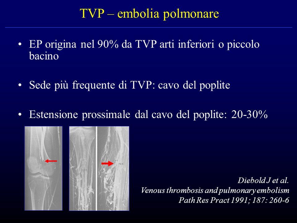 TVP – embolia polmonare