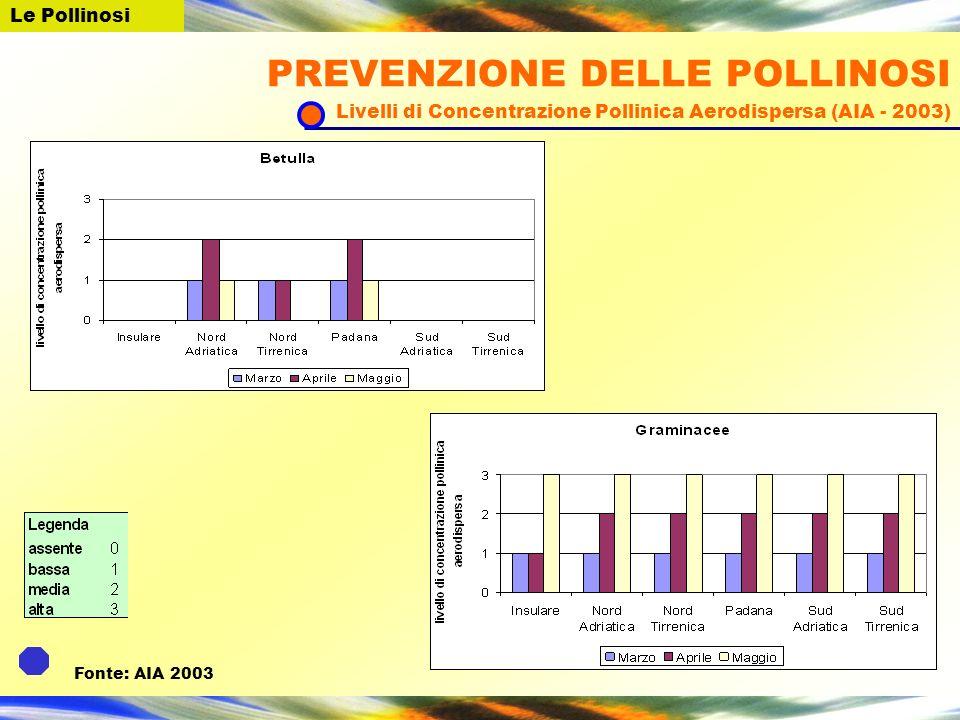 Le Pollinosi PREVENZIONE DELLE POLLINOSI Livelli di Concentrazione Pollinica Aerodispersa (AIA - 2003)