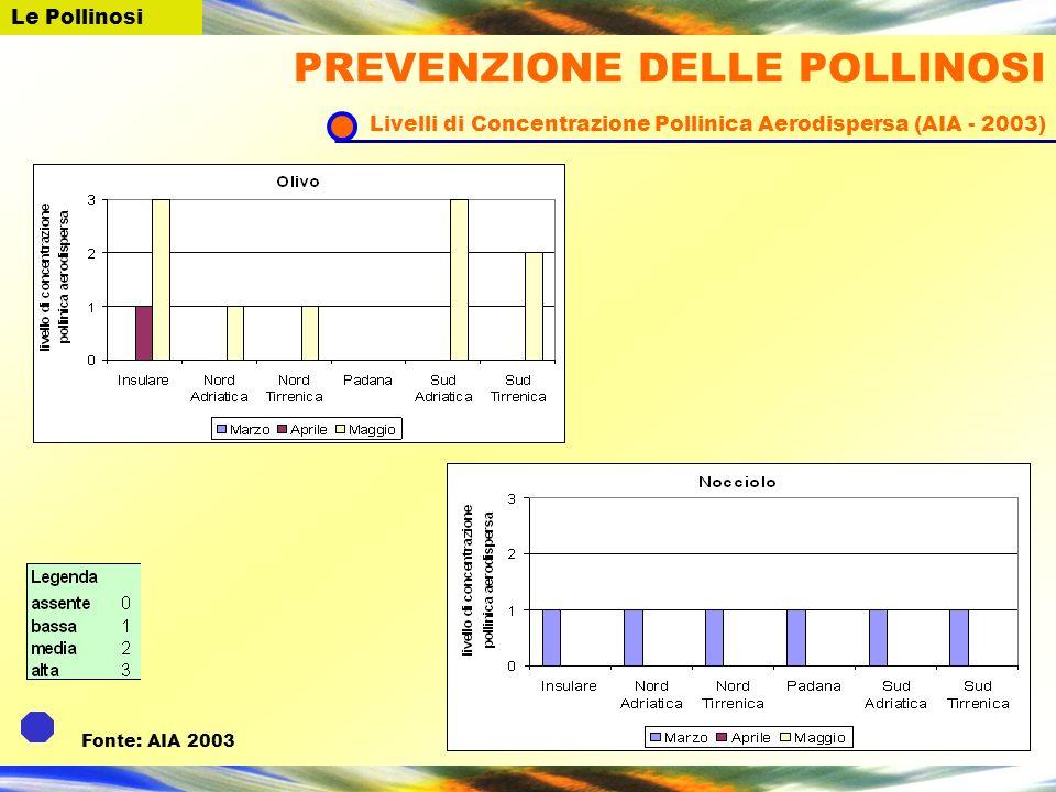 Le PollinosiPREVENZIONE DELLE POLLINOSI Livelli di Concentrazione Pollinica Aerodispersa (AIA - 2003)