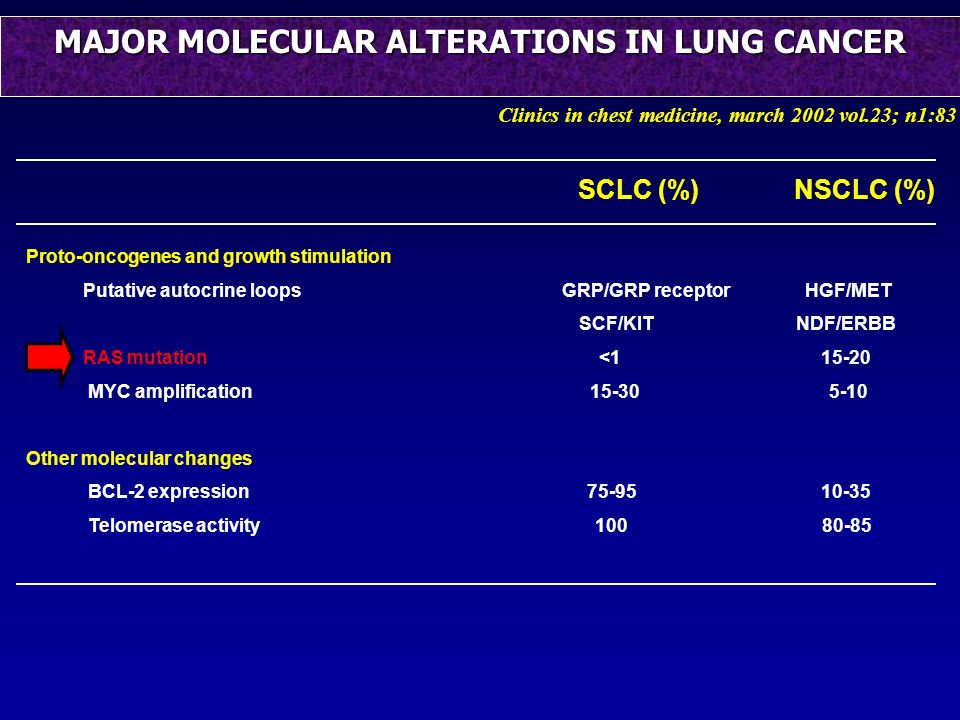 MAJOR MOLECULAR ALTERATIONS IN LUNG CANCER