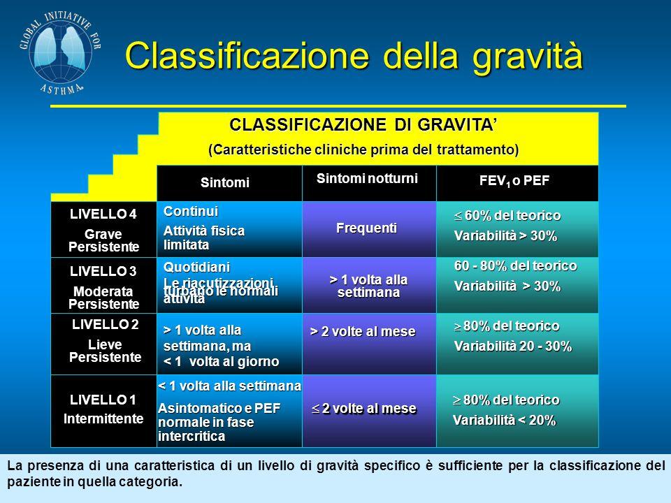 Classificazione della gravità