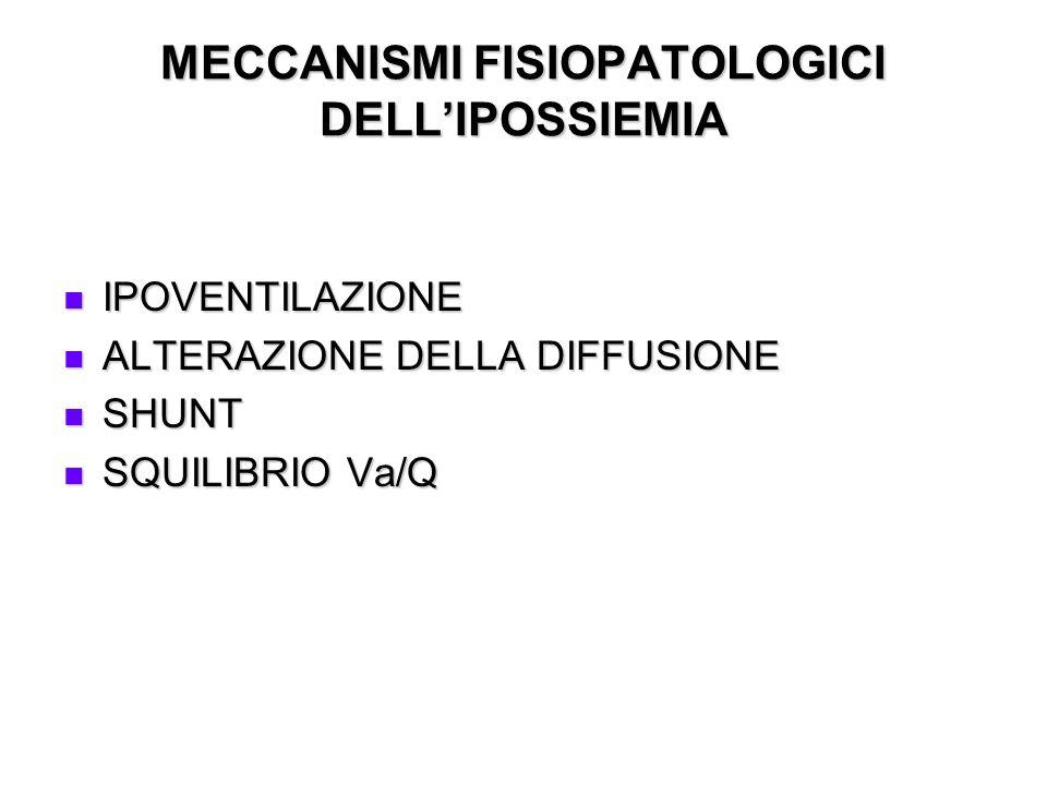 MECCANISMI FISIOPATOLOGICI DELL'IPOSSIEMIA