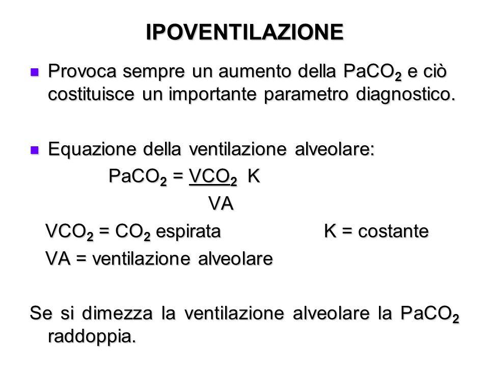 IPOVENTILAZIONEProvoca sempre un aumento della PaCO2 e ciò costituisce un importante parametro diagnostico.