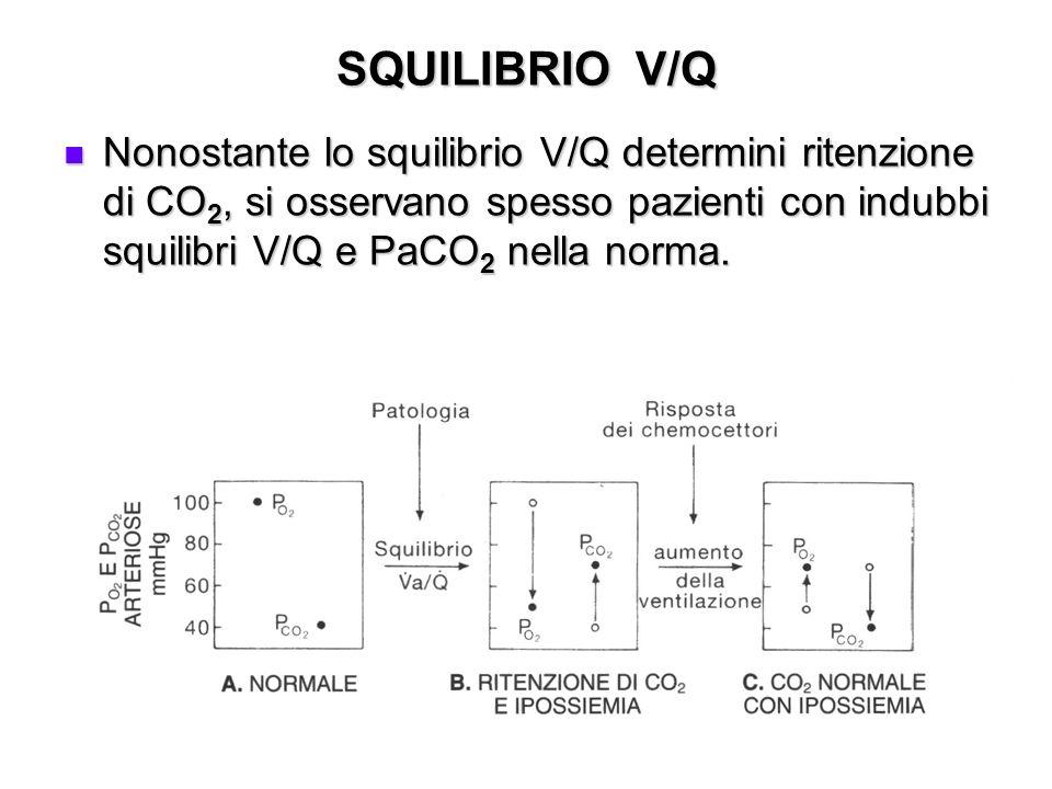 SQUILIBRIO V/QNonostante lo squilibrio V/Q determini ritenzione di CO2, si osservano spesso pazienti con indubbi squilibri V/Q e PaCO2 nella norma.