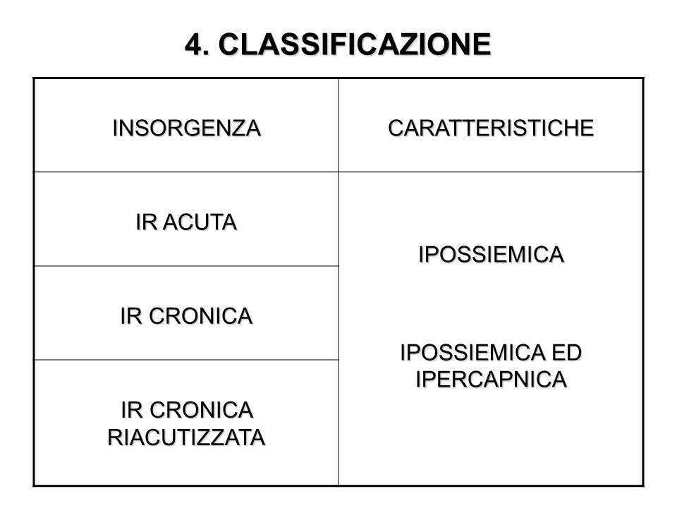 4. CLASSIFICAZIONE INSORGENZA CARATTERISTICHE IR ACUTA IPOSSIEMICA