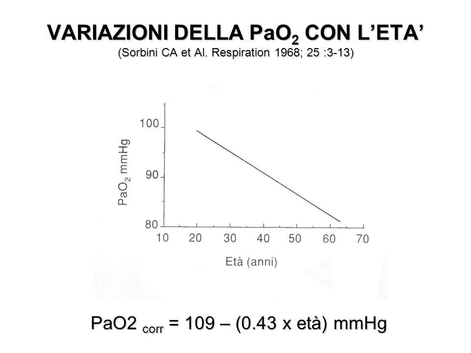 VARIAZIONI DELLA PaO2 CON L'ETA' (Sorbini CA et Al