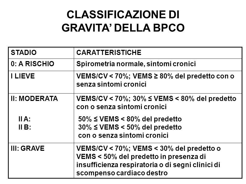 CLASSIFICAZIONE DI GRAVITA' DELLA BPCO