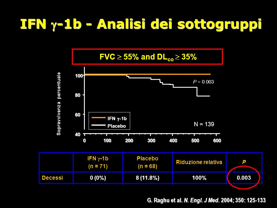 IFN -1b - Analisi dei sottogruppi