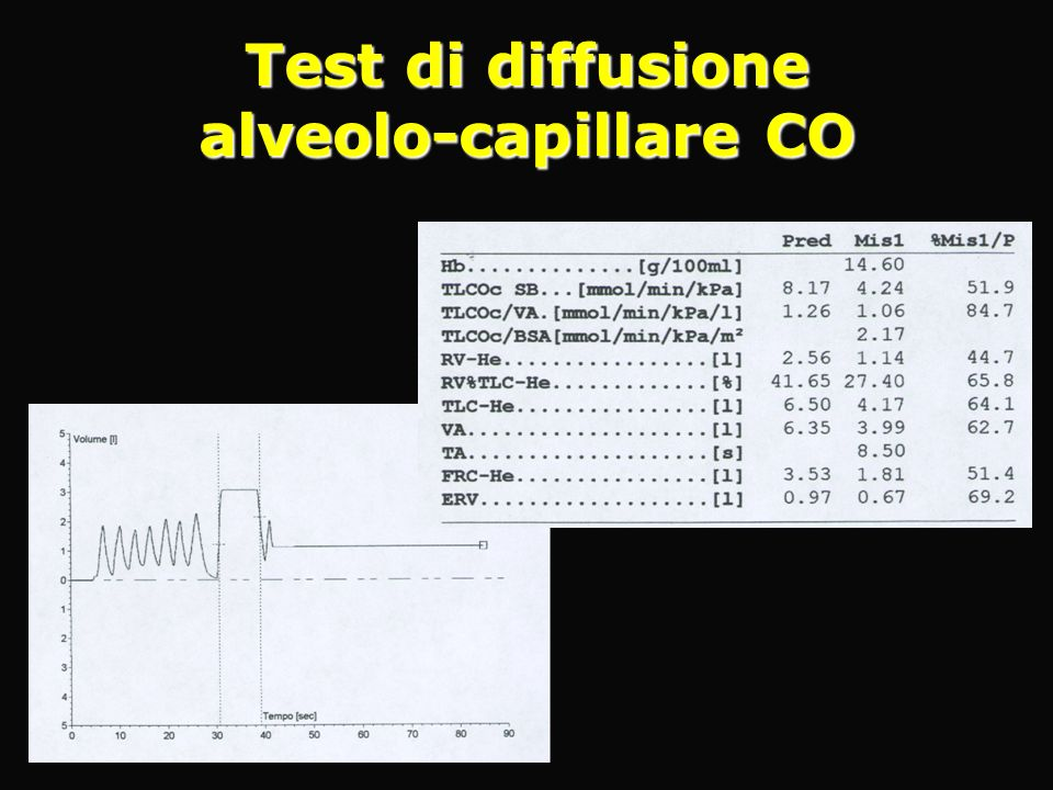 Test di diffusione alveolo-capillare CO