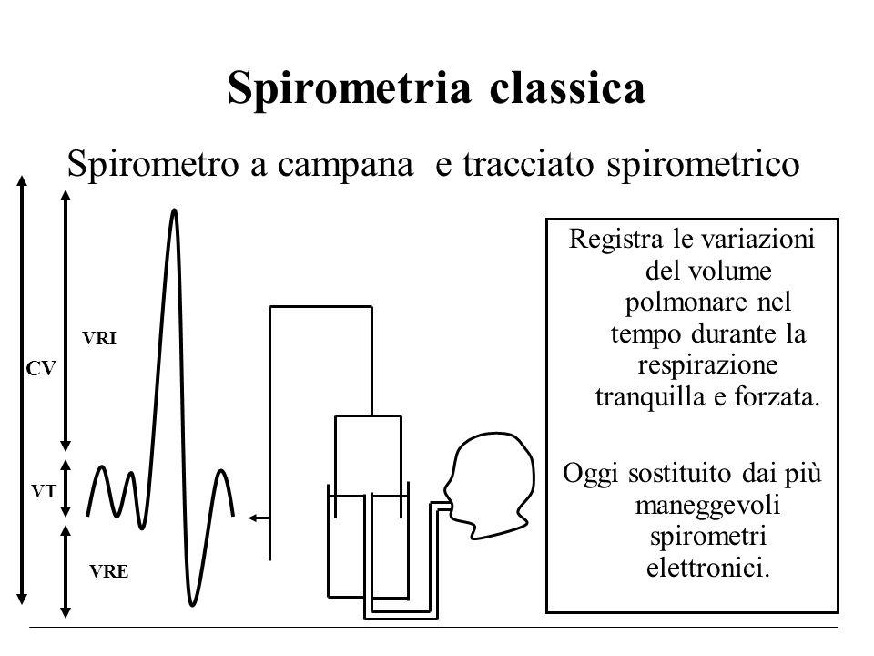 Spirometria classica Spirometro a campana e tracciato spirometrico