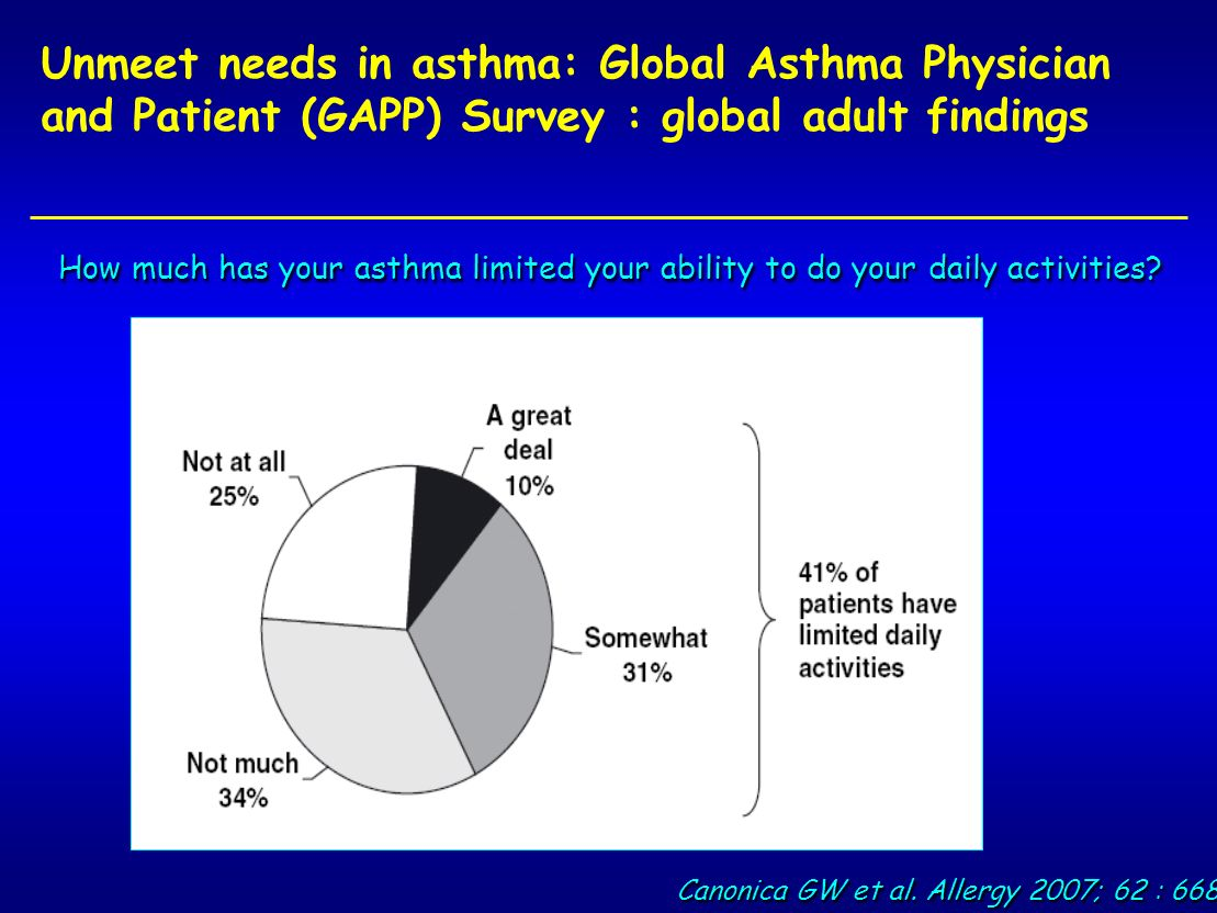 Unmeet needs in asthma: Global Asthma Physician and Patient (GAPP) Survey : global adult findings