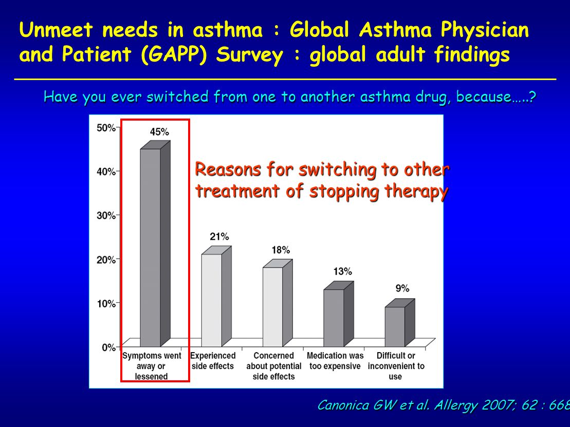 Unmeet needs in asthma : Global Asthma Physician and Patient (GAPP) Survey : global adult findings