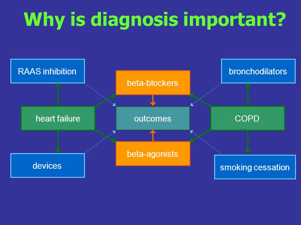 Why is diagnosis important
