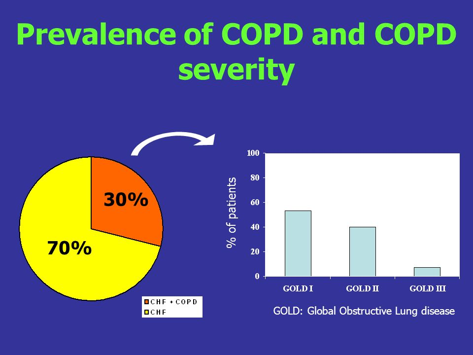 Prevalence of COPD and COPD severity