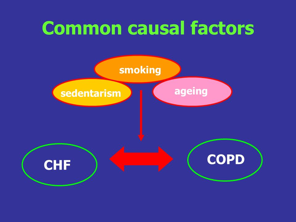Common causal factors smoking ageing sedentarism COPD CHF