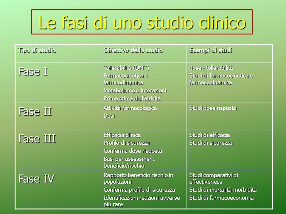Le fasi di uno studio clinico