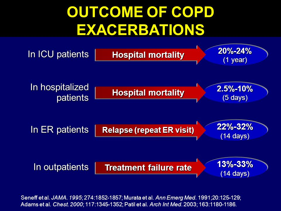 OUTCOME OF COPD EXACERBATIONS