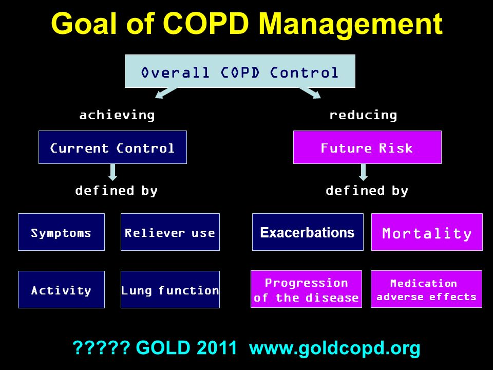 Goal of COPD Management